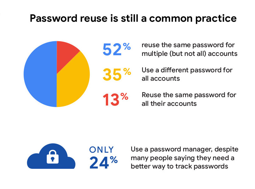 survey shows 65% of people interviewed reuse passwords and only 24% use password manager